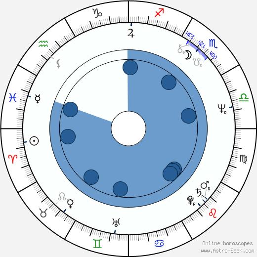 I. V. Sasi wikipedia, horoscope, astrology, instagram