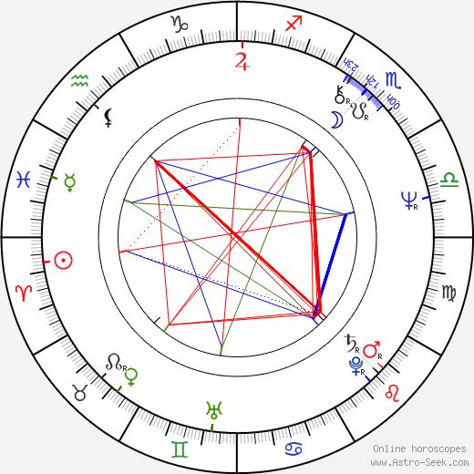 I. V. Sasi tema natale, oroscopo, I. V. Sasi oroscopi gratuiti, astrologia