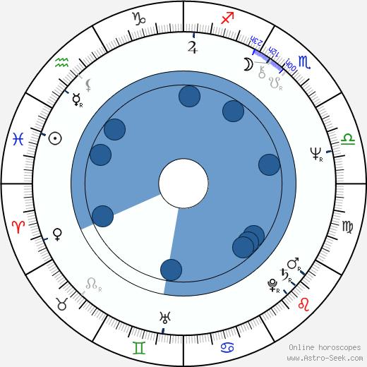Irina Petrovna Kupchenko wikipedia, horoscope, astrology, instagram