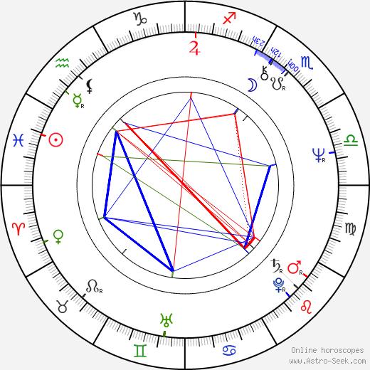 Irina Petrovna Kupchenko birth chart, Irina Petrovna Kupchenko astro natal horoscope, astrology