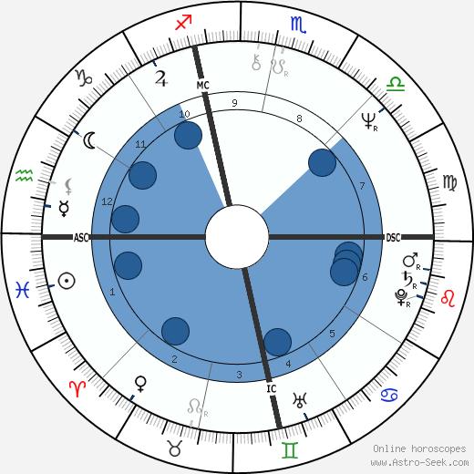 Janice Facinelli wikipedia, horoscope, astrology, instagram