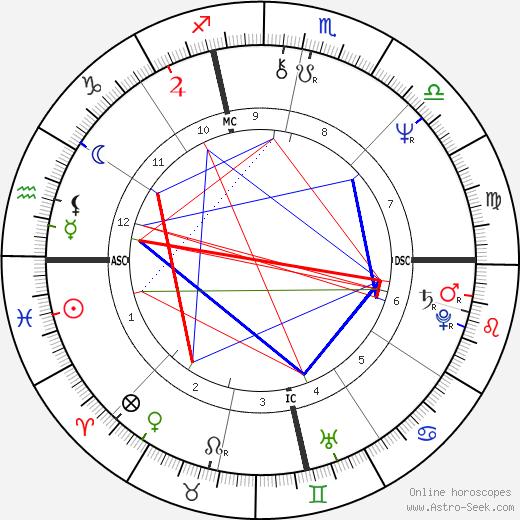 Janice Facinelli tema natale, oroscopo, Janice Facinelli oroscopi gratuiti, astrologia