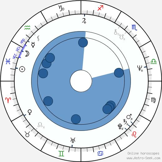 Jiří Adamec wikipedia, horoscope, astrology, instagram