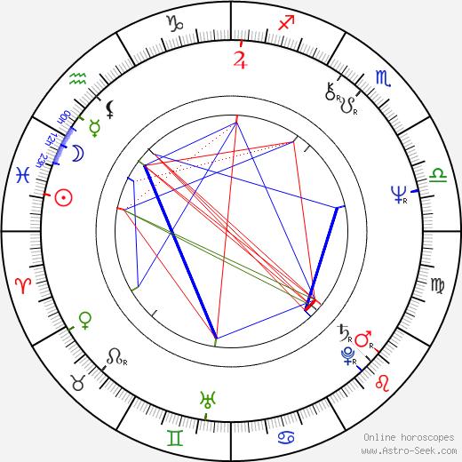 Jiří Adamec birth chart, Jiří Adamec astro natal horoscope, astrology