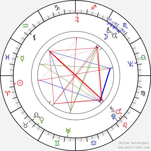 Jiří Schmiedt astro natal birth chart, Jiří Schmiedt horoscope, astrology