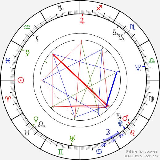 John de Lancie birth chart, John de Lancie astro natal horoscope, astrology