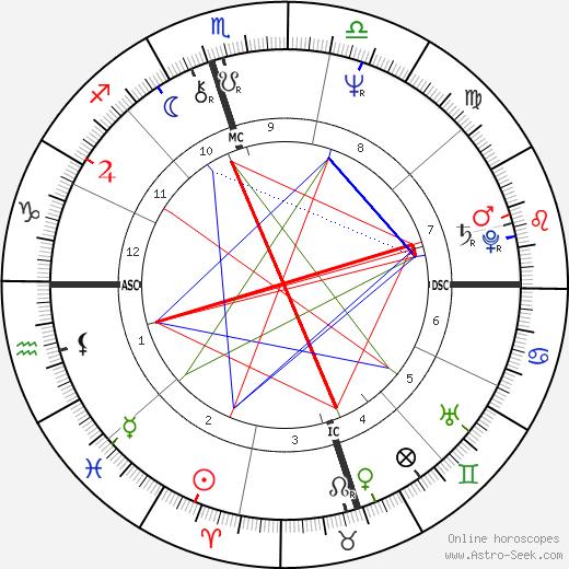 Johnny Dowd день рождения гороскоп, Johnny Dowd Натальная карта онлайн
