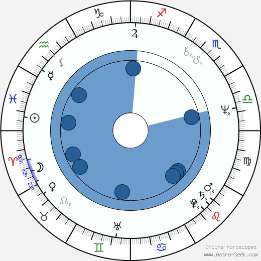 Juan Eslava Galán wikipedia, horoscope, astrology, instagram