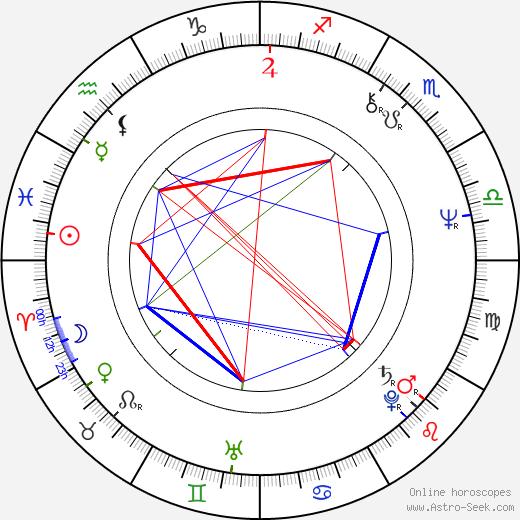 Juan Eslava Galán tema natale, oroscopo, Juan Eslava Galán oroscopi gratuiti, astrologia