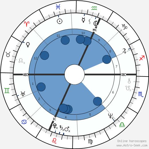 Judith Przcdpelski wikipedia, horoscope, astrology, instagram