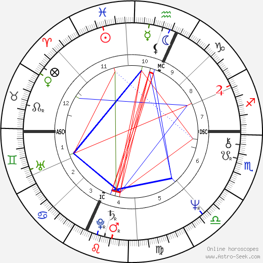 Judith Przcdpelski tema natale, oroscopo, Judith Przcdpelski oroscopi gratuiti, astrologia