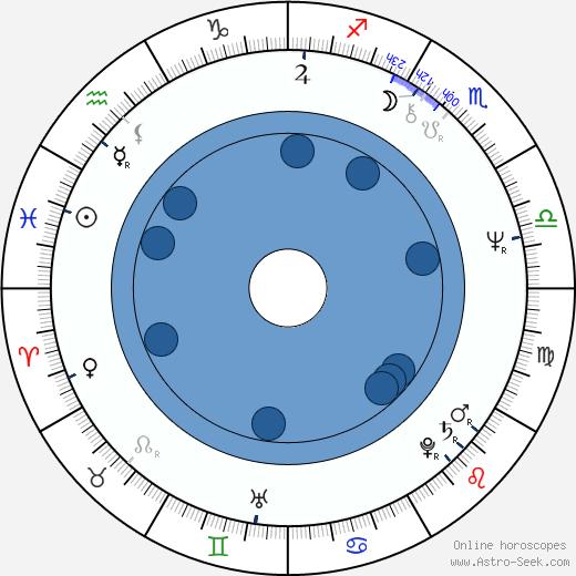 Karl Johnson wikipedia, horoscope, astrology, instagram