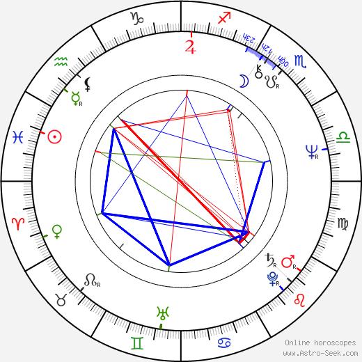 Karl Johnson astro natal birth chart, Karl Johnson horoscope, astrology