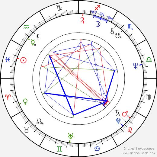 Krzysztof Majchrzak день рождения гороскоп, Krzysztof Majchrzak Натальная карта онлайн