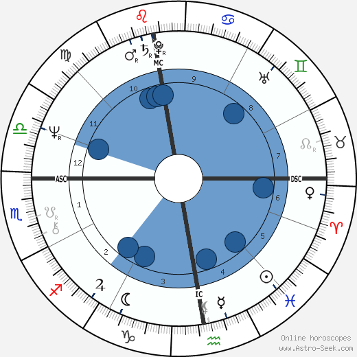 Loïc Caradec horoscope, astrology, sign, zodiac, date of birth, instagram