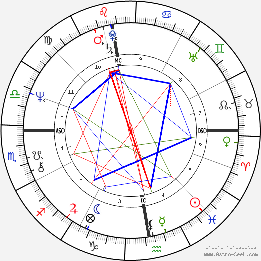 Loïc Caradec astro natal birth chart, Loïc Caradec horoscope, astrology