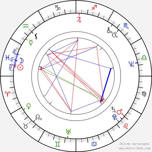 Margit Lindeman birth chart, Margit Lindeman astro natal horoscope, astrology
