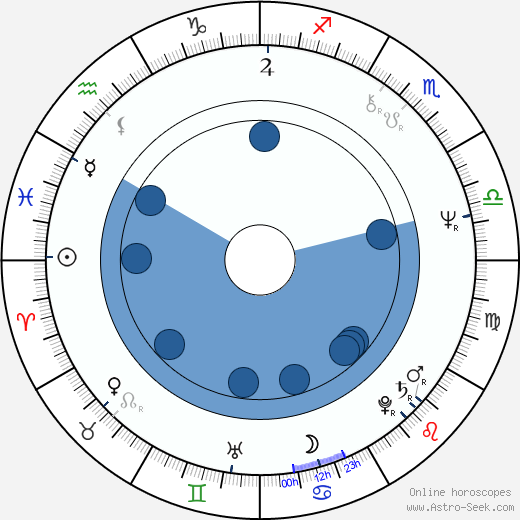 Mary Catherine Wright wikipedia, horoscope, astrology, instagram