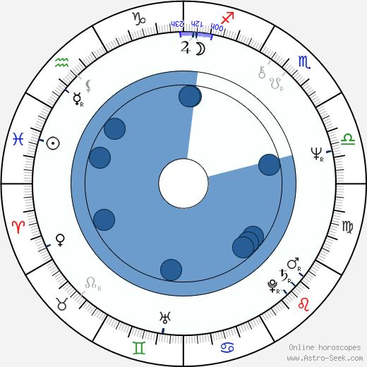 Max Allan Collins wikipedia, horoscope, astrology, instagram