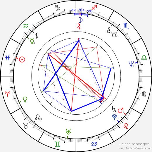 Max Allan Collins tema natale, oroscopo, Max Allan Collins oroscopi gratuiti, astrologia