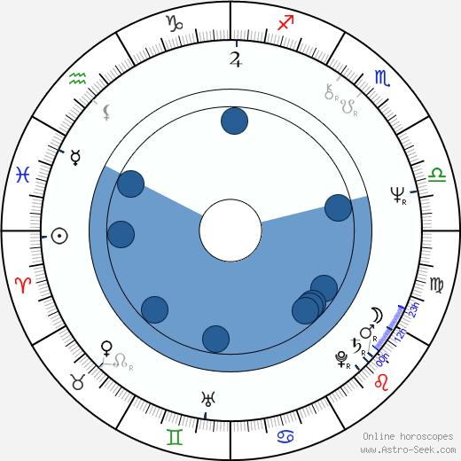 Mike Tremont wikipedia, horoscope, astrology, instagram