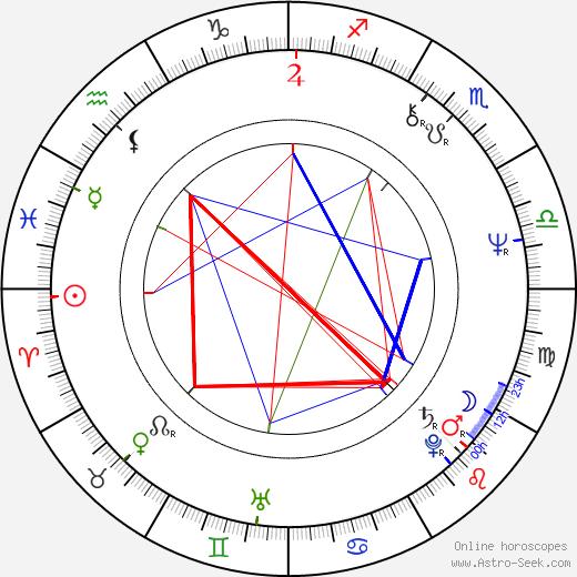 Mike Tremont день рождения гороскоп, Mike Tremont Натальная карта онлайн