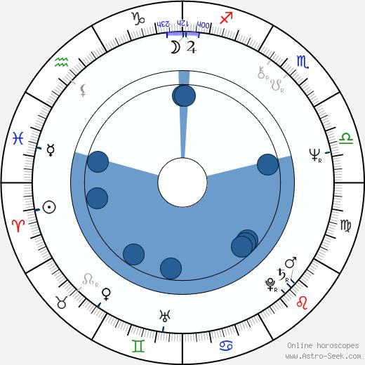 Milan Zivkovic wikipedia, horoscope, astrology, instagram