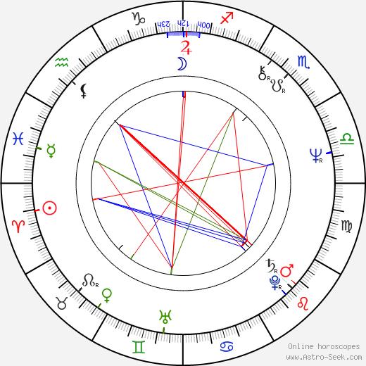 Milan Zivkovic tema natale, oroscopo, Milan Zivkovic oroscopi gratuiti, astrologia