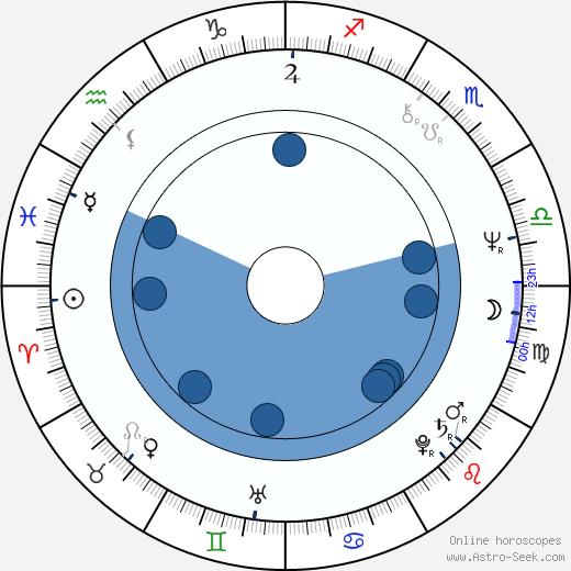 Olga Prokhorova wikipedia, horoscope, astrology, instagram