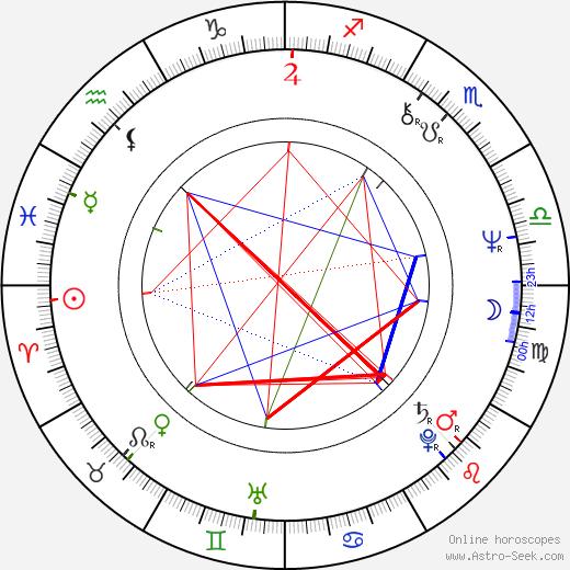 Olga Prokhorova birth chart, Olga Prokhorova astro natal horoscope, astrology
