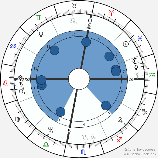 Peggy March wikipedia, horoscope, astrology, instagram