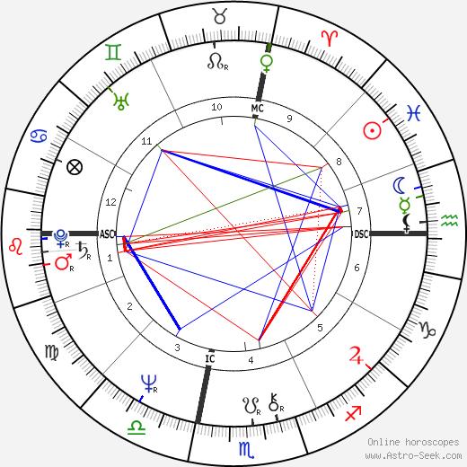 Peggy March tema natale, oroscopo, Peggy March oroscopi gratuiti, astrologia