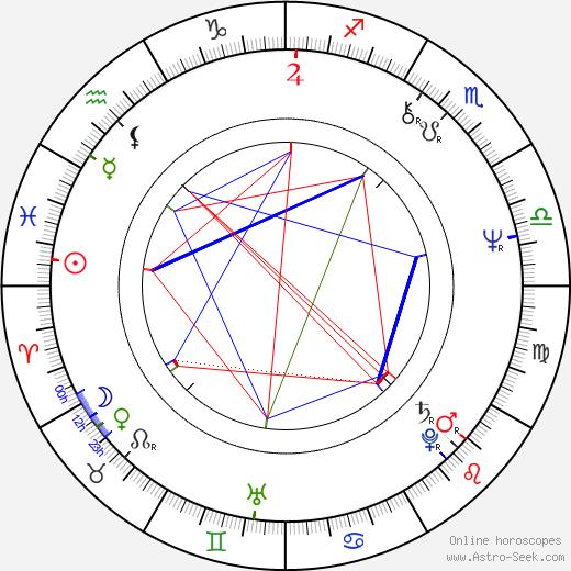 Pekka Lehto birth chart, Pekka Lehto astro natal horoscope, astrology