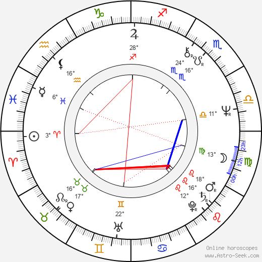 Penelope Milford birth chart, biography, wikipedia 2020, 2021