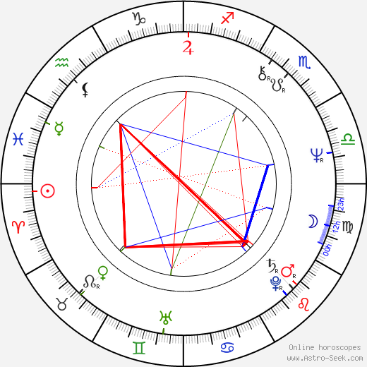 Penelope Milford birth chart, Penelope Milford astro natal horoscope, astrology