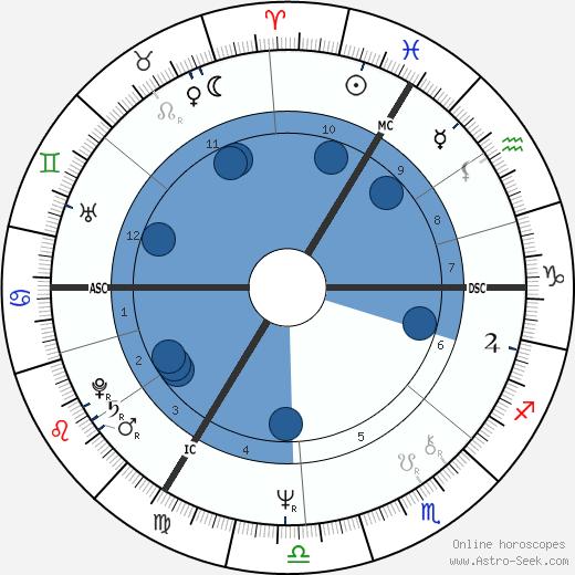 Philippe Maystadt wikipedia, horoscope, astrology, instagram