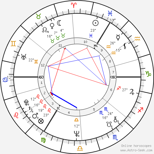 Philippe Maystadt birth chart, biography, wikipedia 2019, 2020