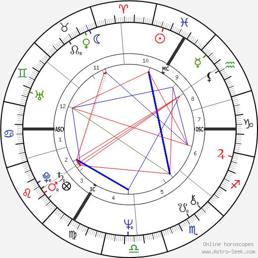 Philippe Maystadt день рождения гороскоп, Philippe Maystadt Натальная карта онлайн