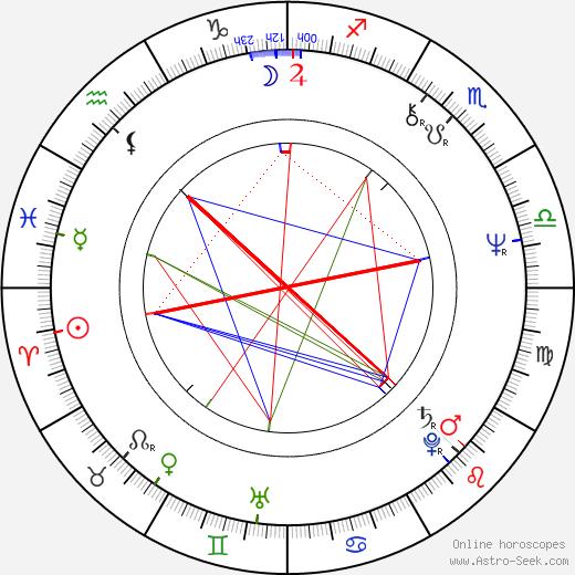 Rhea Perlman birth chart, Rhea Perlman astro natal horoscope, astrology