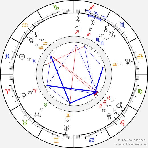 Rory Gallagher birth chart, biography, wikipedia 2019, 2020