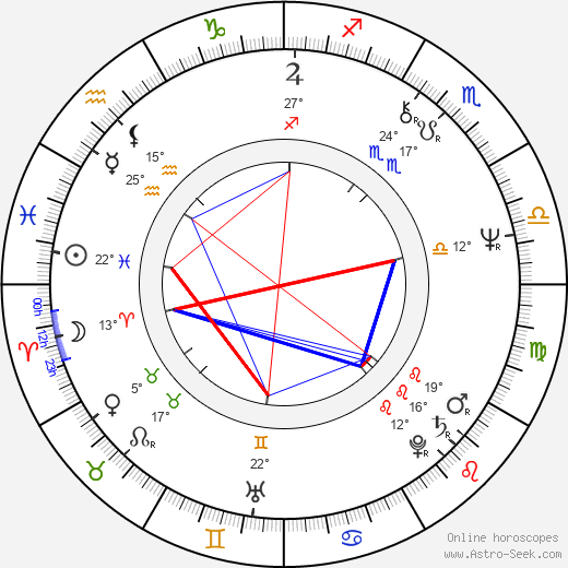 Sandra Brown birth chart, biography, wikipedia 2019, 2020