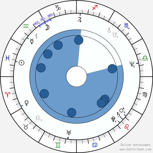 Stephen Schwartz wikipedia, horoscope, astrology, instagram