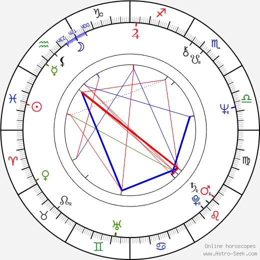 Stephen Schwartz день рождения гороскоп, Stephen Schwartz Натальная карта онлайн