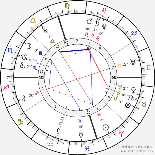 Steven Tyler birth chart, biography, wikipedia 2019, 2020