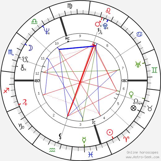 Steven Tyler astro natal birth chart, Steven Tyler horoscope, astrology