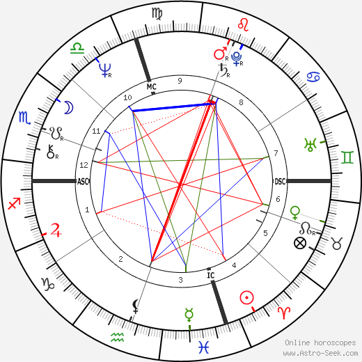Steven Tyler tema natale, oroscopo, Steven Tyler oroscopi gratuiti, astrologia