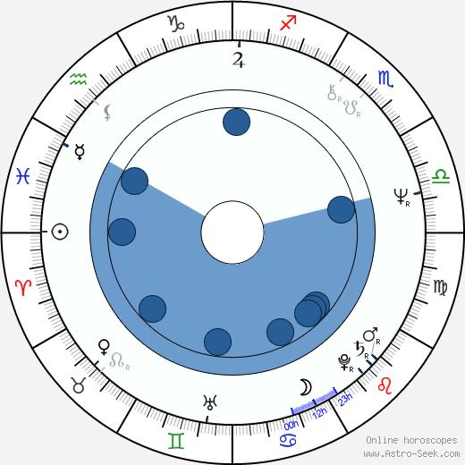 Temur Babluani wikipedia, horoscope, astrology, instagram