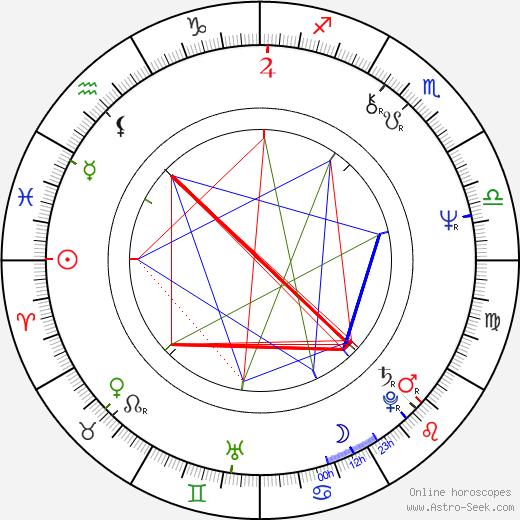 Temur Babluani birth chart, Temur Babluani astro natal horoscope, astrology