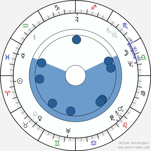 Tomasz Grochoczynski wikipedia, horoscope, astrology, instagram