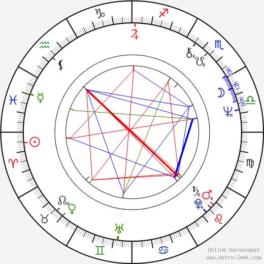 Tomasz Grochoczynski birth chart, Tomasz Grochoczynski astro natal horoscope, astrology
